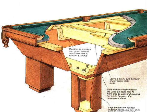 how to build a pool table On how to build a billiard table